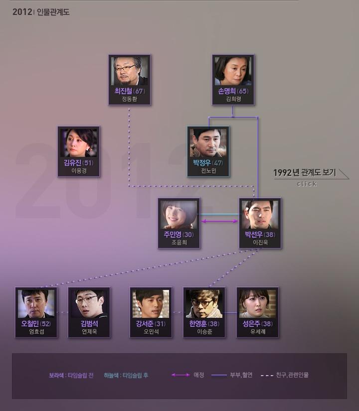 [韓劇] 나인: 아홉 번의 시간여행 (九回時間旅行) (2013) FPECOHH4R1MAWOHKW3YH